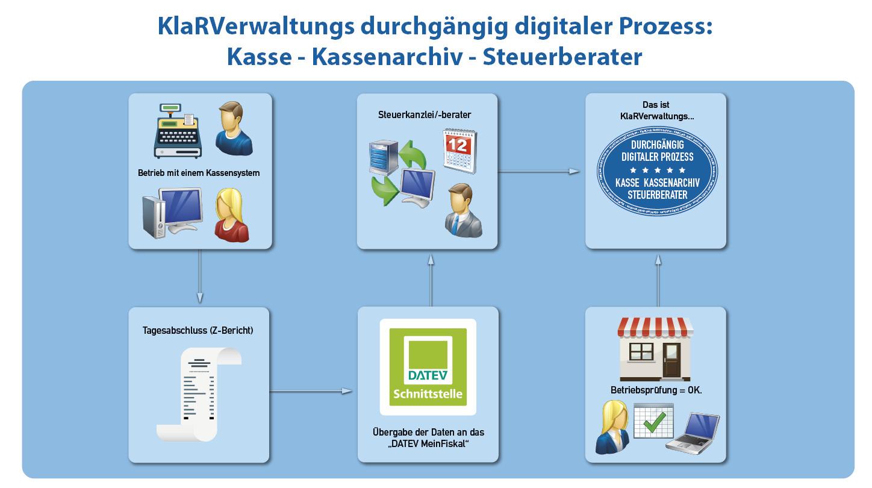 Vollständig digitale Abwicklung Taxonomie Kassenmeile